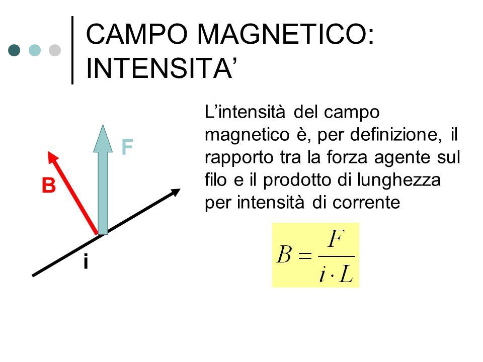CAMPO MAGNETICO: INTENSITA' L'intensità del campo magnetico è, per definizione, il rapporto tra la forza agente sul filo e il prodotto di lunghezza pe