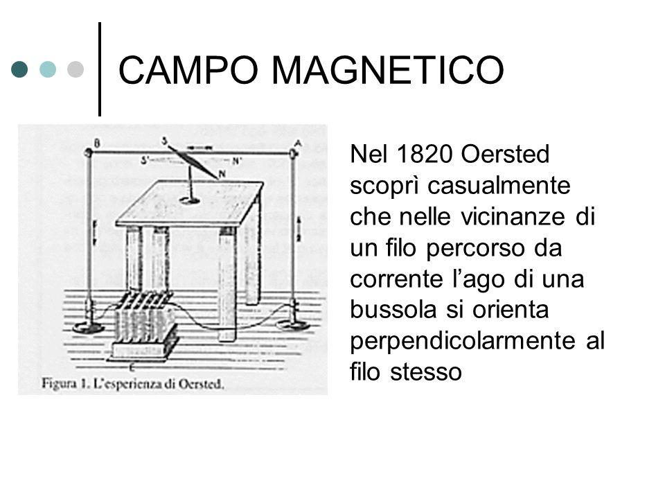 CAMPO MAGNETICO Nel 1820 Oersted scoprì casualmente che nelle vicinanze di un filo percorso da corrente l'ago di una bussola si orienta perpendicolarm