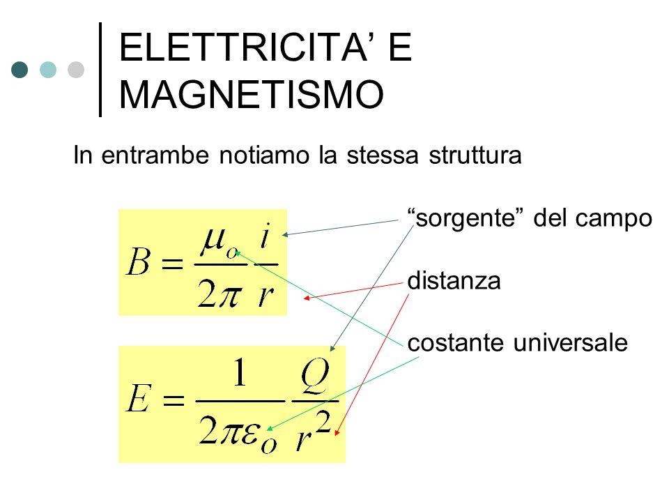 """ELETTRICITA' E MAGNETISMO In entrambe notiamo la stessa struttura """"sorgente"""" del campo distanza costante universale"""