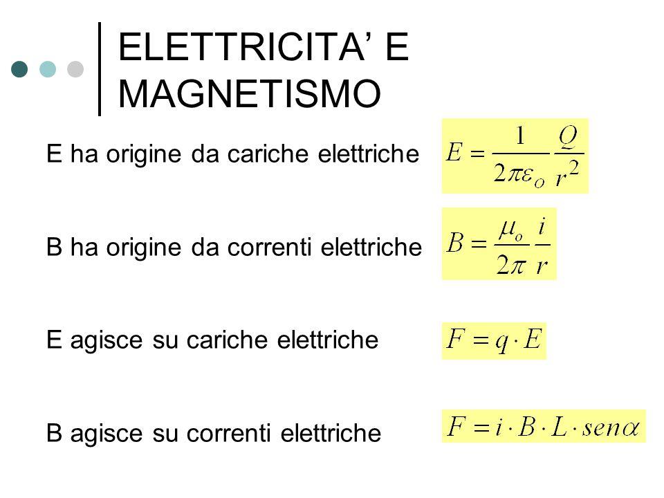 E ha origine da cariche elettriche B ha origine da correnti elettriche E agisce su cariche elettriche B agisce su correnti elettriche ELETTRICITA' E M