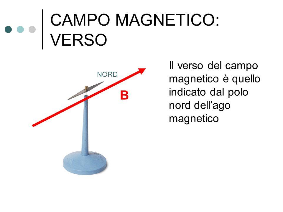 CAMPO MAGNETICO: VERSO Il verso del campo magnetico è quello indicato dal polo nord dell'ago magnetico NORD B
