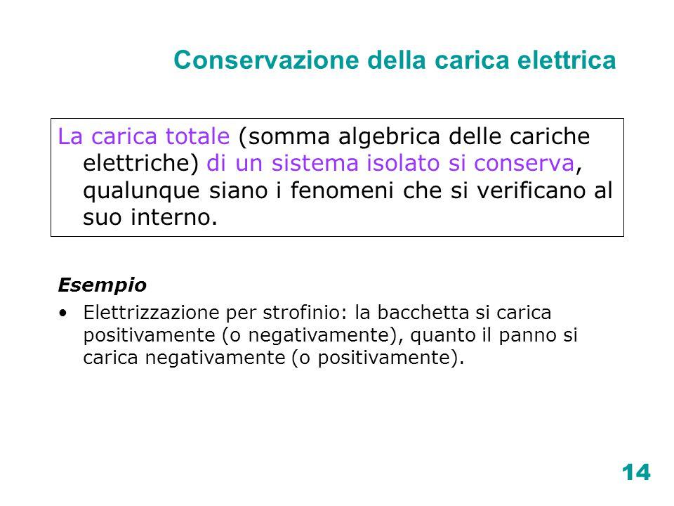 14 Conservazione della carica elettrica La carica totale (somma algebrica delle cariche elettriche) di un sistema isolato si conserva, qualunque siano