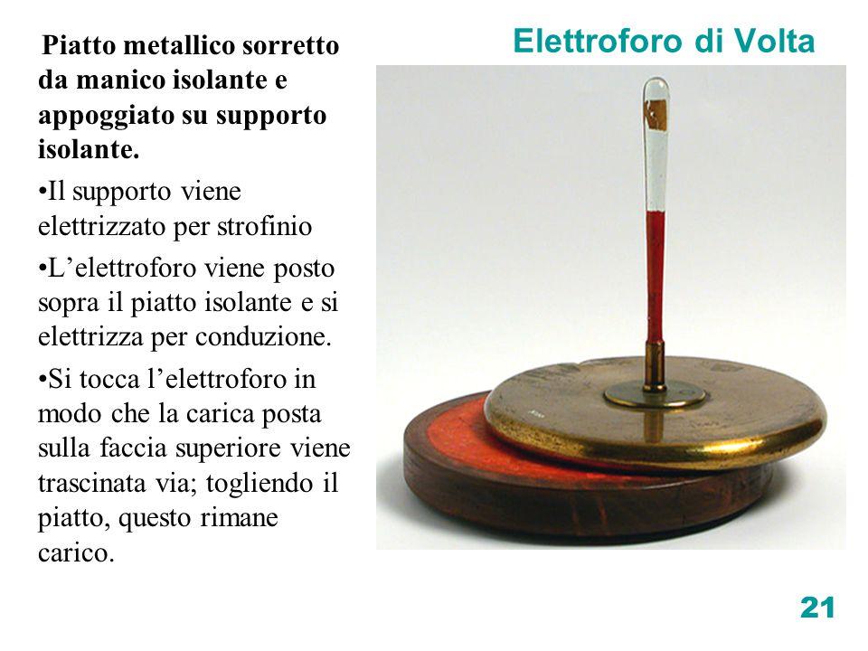 21 Elettroforo di Volta Piatto metallico sorretto da manico isolante e appoggiato su supporto isolante. Il supporto viene elettrizzato per strofinio L