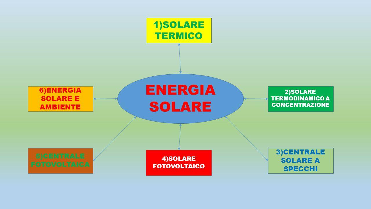 ENERGIA SOLARE 6)ENERGIA SOLARE E AMBIENTE 3)CENTRALE SOLARE A SPECCHI 2)SOLARE TERMODINAMICO A CONCENTRAZIONE 4)SOLARE FOTOVOLTAICO 1)SOLARE TERMICO