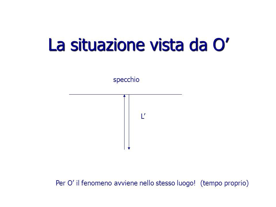 La situazione vista da O' specchio Per O' il fenomeno avviene nello stesso luogo.