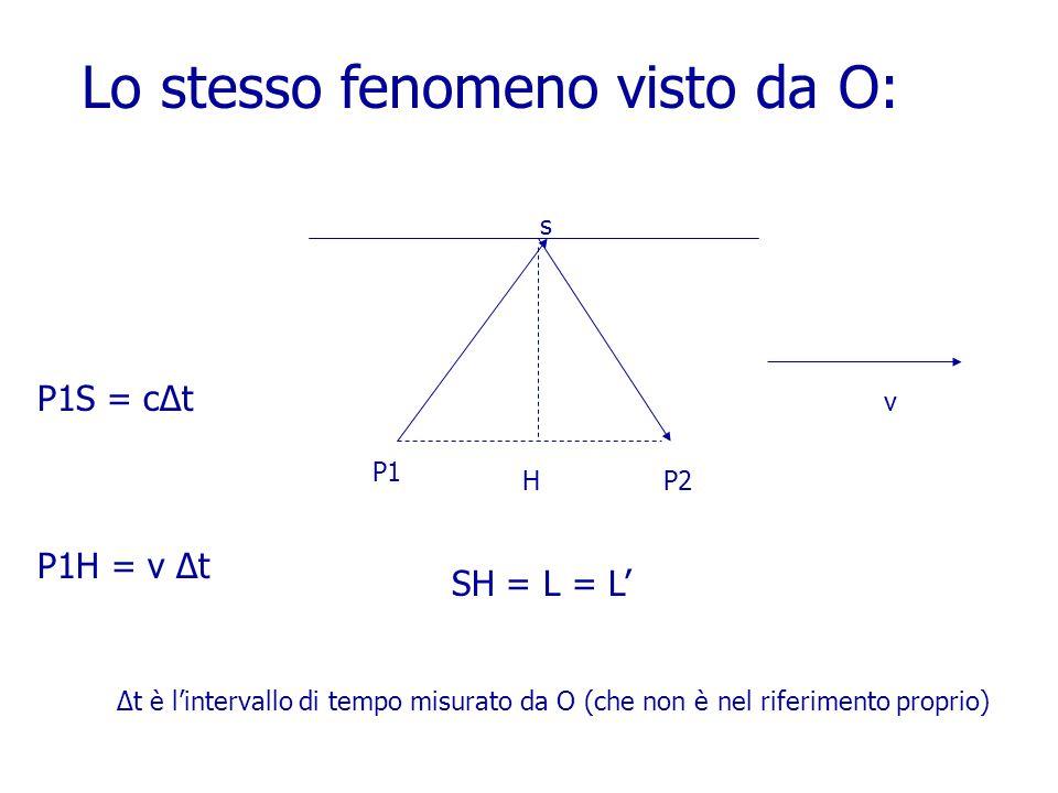 Lo stesso fenomeno visto da O: s H P1 P2 v P1S = cΔt P1H = v Δt Δt è l'intervallo di tempo misurato da O (che non è nel riferimento proprio) SH = L = L'