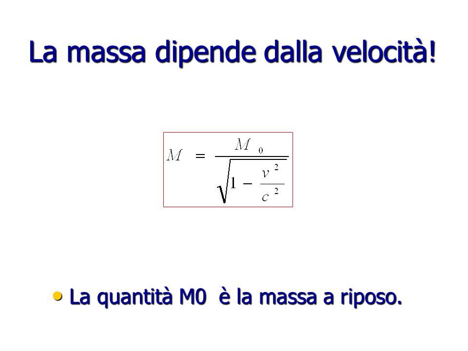 La massa dipende dalla velocità.La quantità M0 è la massa a riposo.