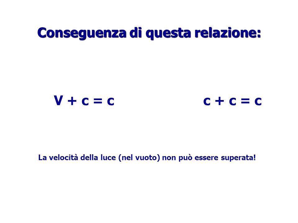 Conseguenza di questa relazione: V + c = c c + c = c La velocità della luce (nel vuoto) non può essere superata!