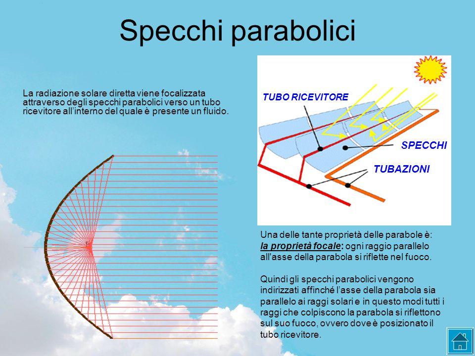 Specchi parabolici La radiazione solare diretta viene focalizzata attraverso degli specchi parabolici verso un tubo ricevitore all'interno del quale è presente un fluido.