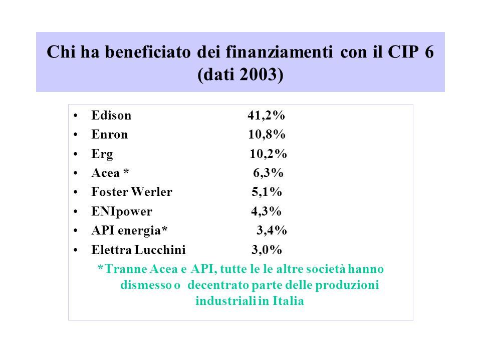 Chi ha beneficiato dei finanziamenti con il CIP 6 (dati 2003) Edison 41,2% Enron 10,8% Erg 10,2% Acea * 6,3% Foster Werler 5,1% ENIpower 4,3% API energia* 3,4% Elettra Lucchini 3,0% *Tranne Acea e API, tutte le le altre società hanno dismesso o decentrato parte delle produzioni industriali in Italia