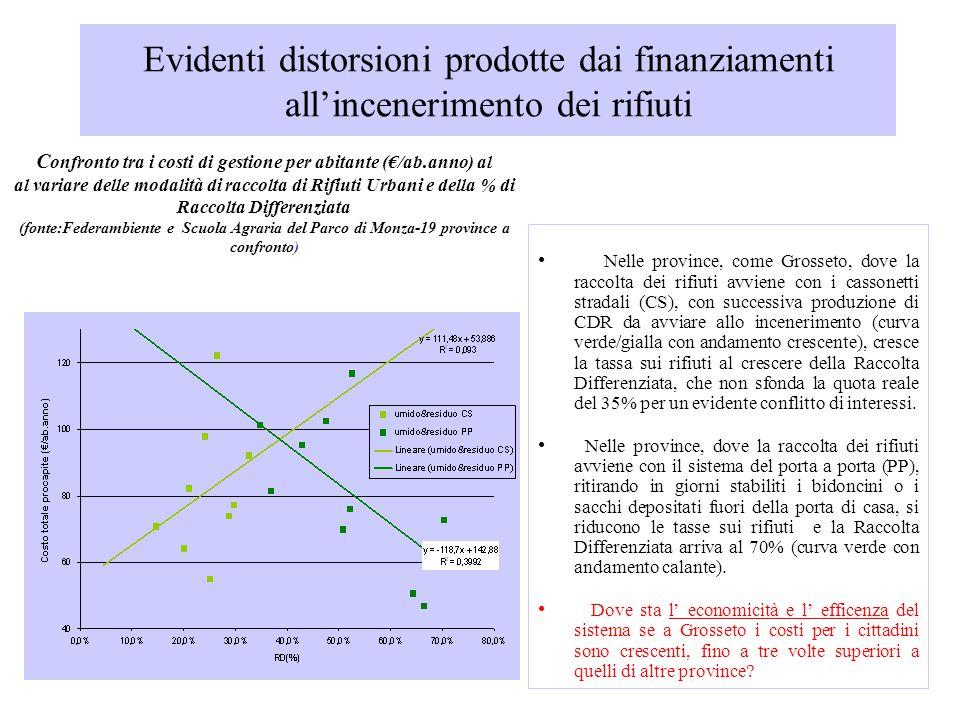 Evidenti distorsioni prodotte dai finanziamenti all'incenerimento dei rifiuti C onfronto tra i costi di gestione per abitante (€/ab.anno) al al variar