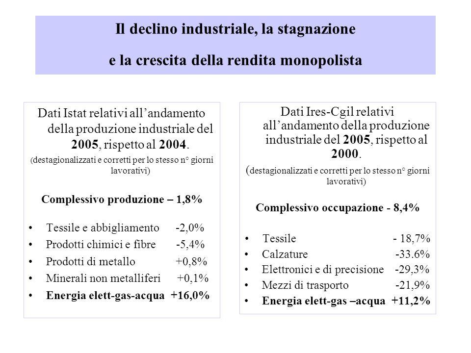 Il declino industriale, la stagnazione e la crescita della rendita monopolista Dati Istat relativi all'andamento della produzione industriale del 2005, rispetto al 2004.