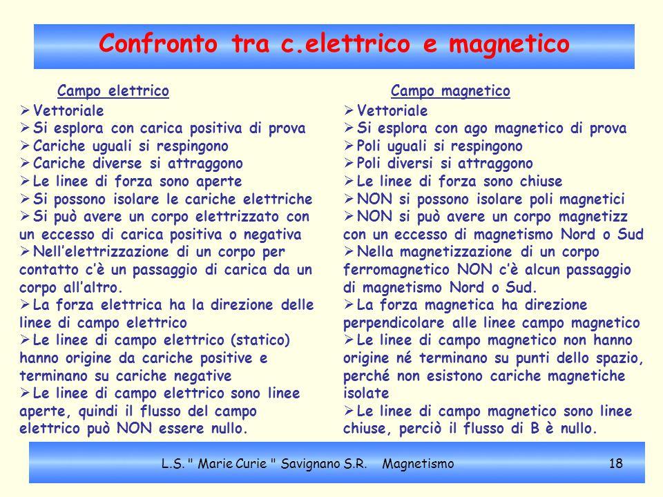 Confronto tra c.elettrico e magnetico Campo elettrico  Vettoriale  Si esplora con carica positiva di prova  Cariche uguali si respingono  Cariche