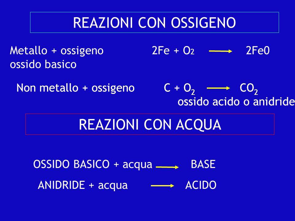 ACIDI Si formano Non metallo + ossigeno → anidride Anidride + acqua → ACIDO Nella loro formula È presente l'idrogeno H es: H 2 SO 4 ; HCl Hanno saporeAspro CorrodonoMetalli e marmo Li troviamo Nelle piogge acide (ac.Solforico) SO 3 + H 2 O →H 2 SO 4 Nello stomaco : succo gastrico (ac.
