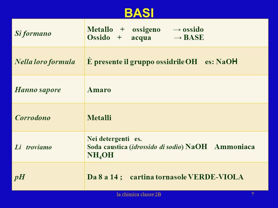 BASE + ACIDO → SALE Composto ottenuto dalla reazione tra ACIDO E BASE pH del sale = 7 neutro NaOH + HCl → NaCl + H 2 O Idrossido di sodio + acido cloridrico → cloruro di sodio + acqua sale 8la chimica classe 2B