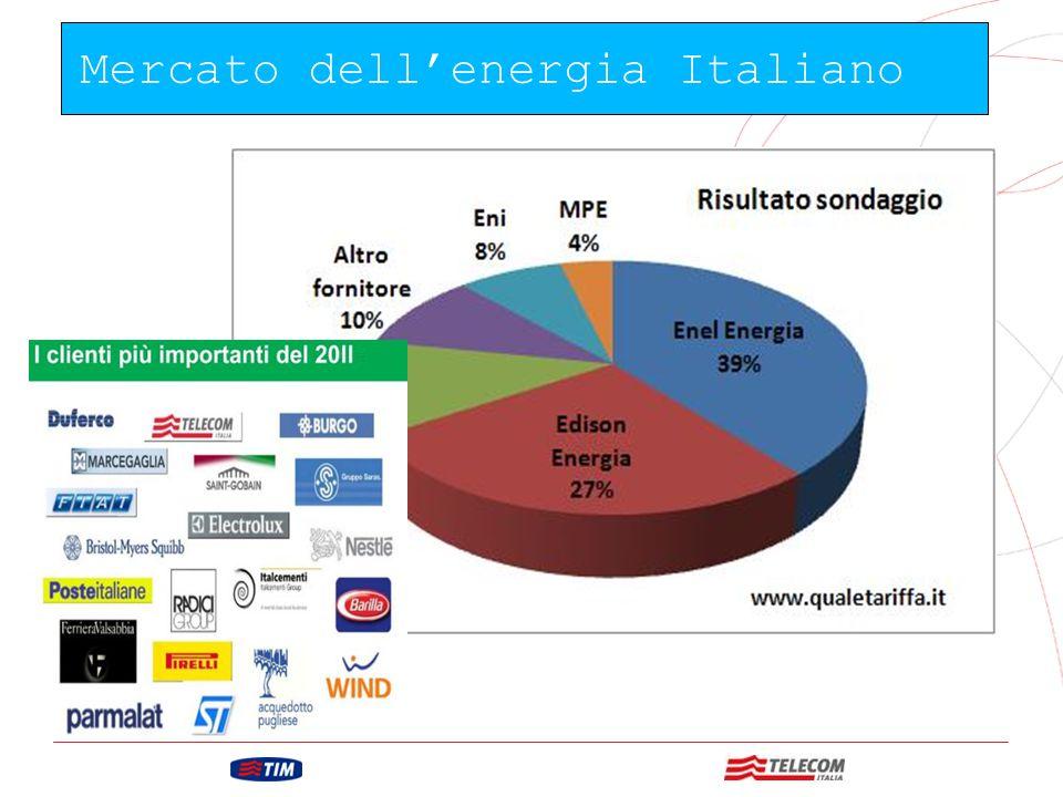 GRUPPO TELECOM ITALIA Il 27% delle aziende ha già scelto edison energia E questi sono alcuni dei nostri Clienti più importanti
