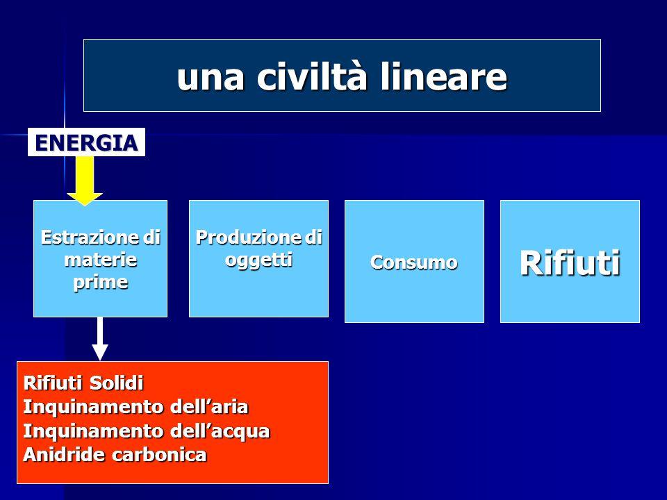 Estrazione di materieprime Produzione di oggettiConsumoRifiuti Rifiuti Solidi Inquinamento dell'aria Inquinamento dell'acqua Anidride carbonica ENERGIA una civiltà lineare