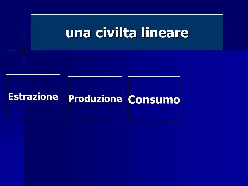 Estrazione Estrazione ProduzioneConsumo una civilta lineare
