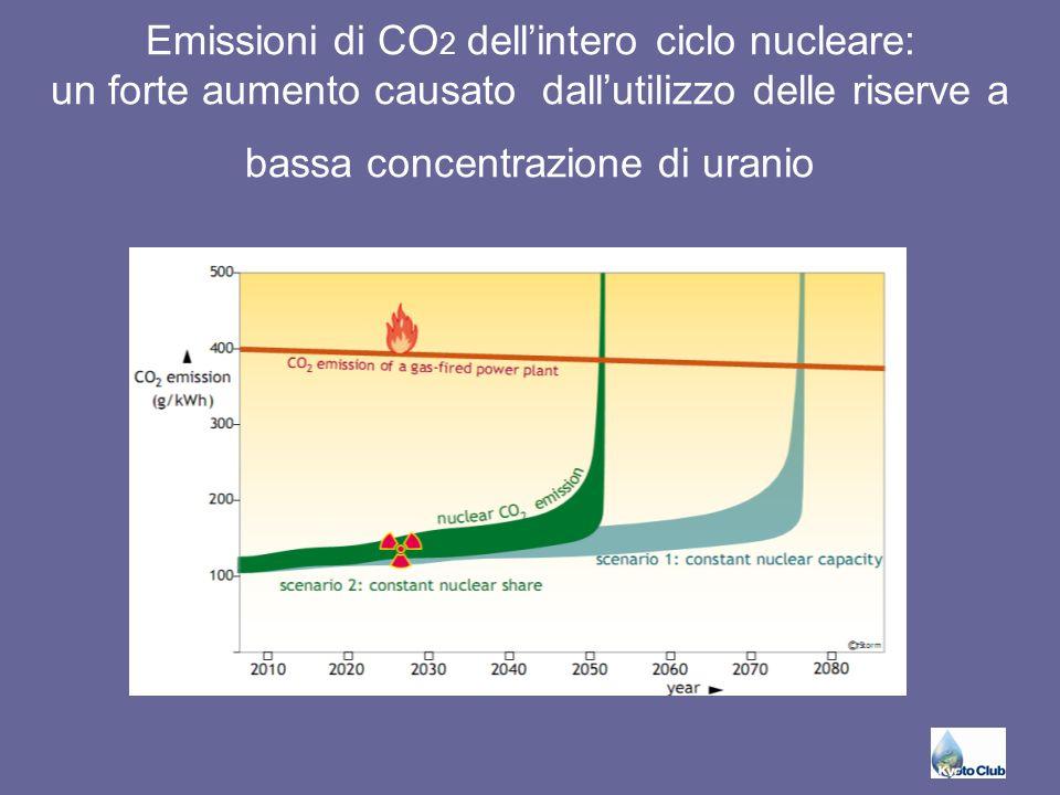 Emissioni di CO 2 dell'intero ciclo nucleare: un forte aumento causato dall'utilizzo delle riserve a bassa concentrazione di uranio