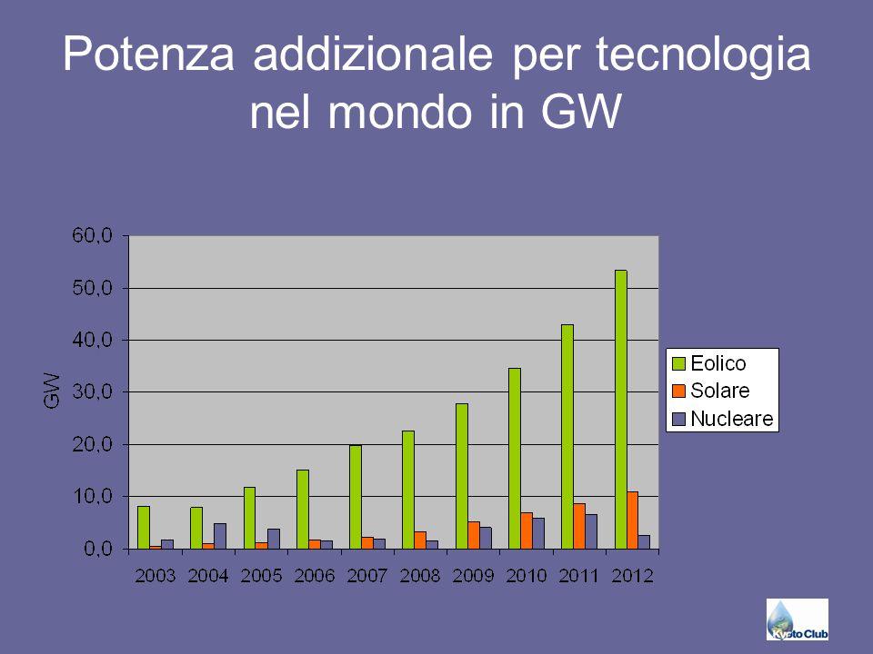 Potenza addizionale per tecnologia nel mondo in GW