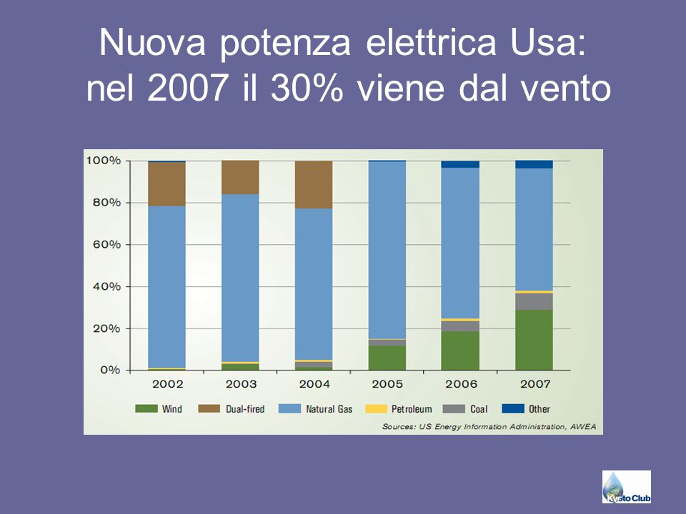 Nuova potenza elettrica Usa: nel 2007 il 30% viene dal vento