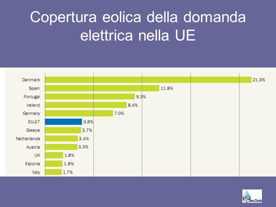 Copertura eolica della domanda elettrica nella UE
