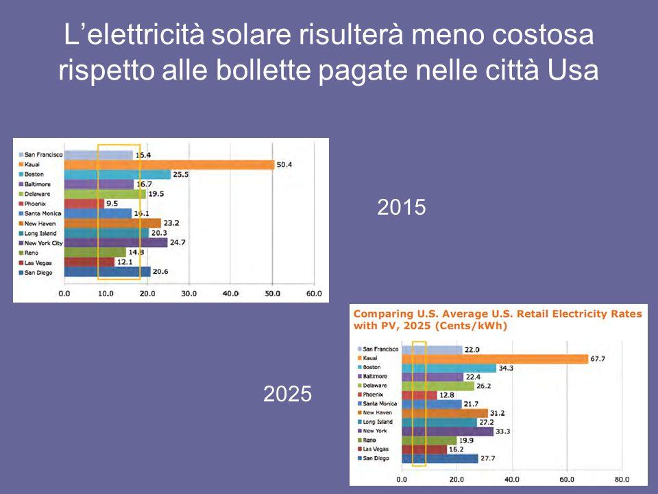 L'elettricità solare risulterà meno costosa rispetto alle bollette pagate nelle città Usa 2015 2025