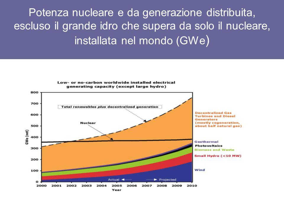 Evoluzione del nucleare nel mondo