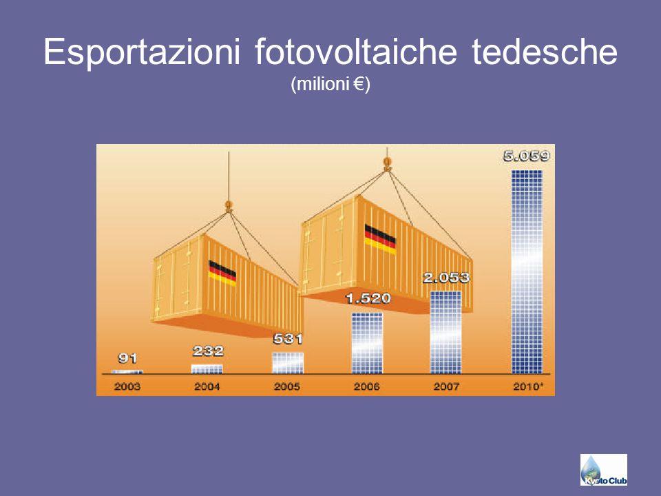 Esportazioni fotovoltaiche tedesche (milioni €)