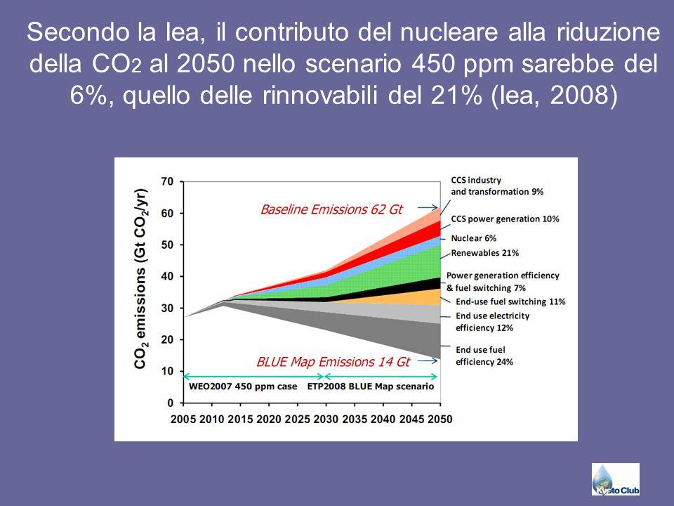 Secondo la Iea, il contributo del nucleare alla riduzione della CO 2 al 2050 nello scenario 450 ppm sarebbe del 6%, quello delle rinnovabili del 21% (Iea, 2008)