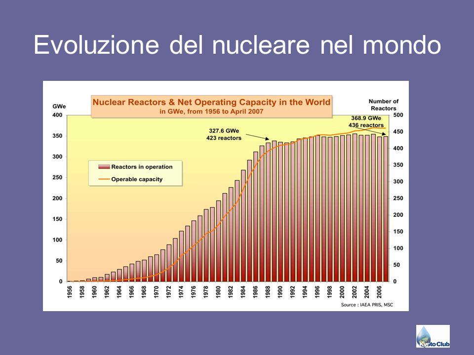 Riduzione netta nel periodo 2005-2050 della potenza dell'attuale parco nucleare (tra il 2015 e il 2035 andranno mediamente persi 13 GW/a)