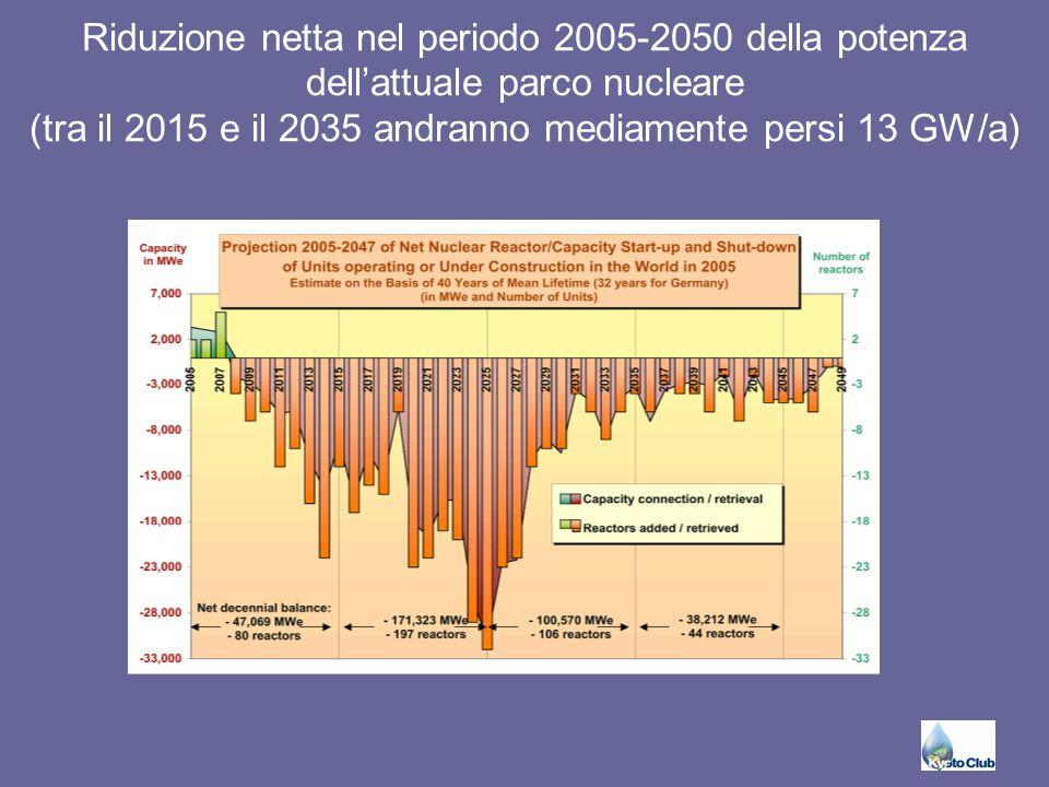 Riduzione della percentuale di produzione nucleare sul totale al 2030 secondo la Iea