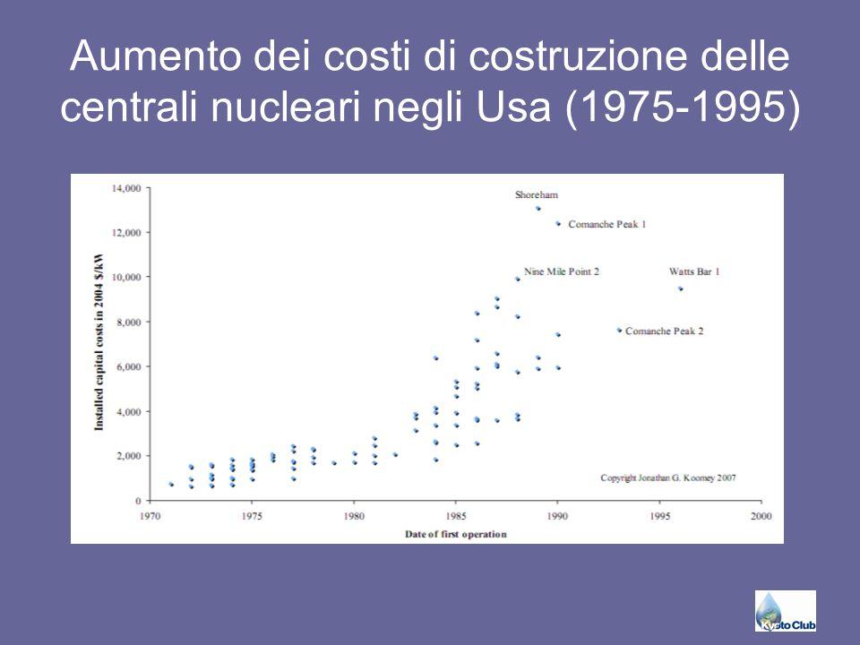 Aumento dei costi di costruzione delle centrali nucleari negli Usa (1975-1995)
