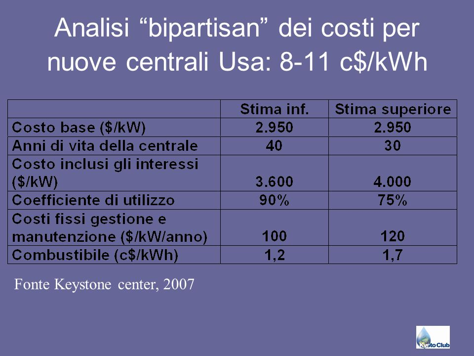 """Analisi """"bipartisan"""" dei costi per nuove centrali Usa: 8-11 c$/kWh Fonte Keystone center, 2007"""