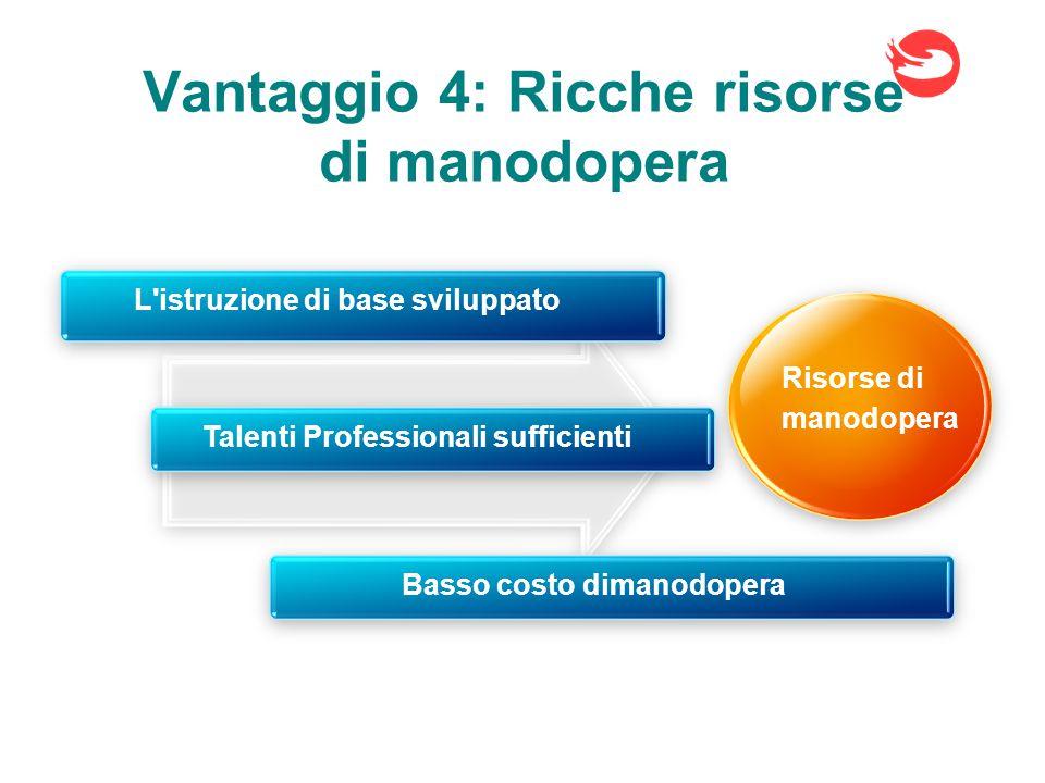 Vantaggio 4: Ricche risorse di manodopera Risorse di manodopera L istruzione di base sviluppato Basso costo dimanodoperaTalenti Professionali sufficienti
