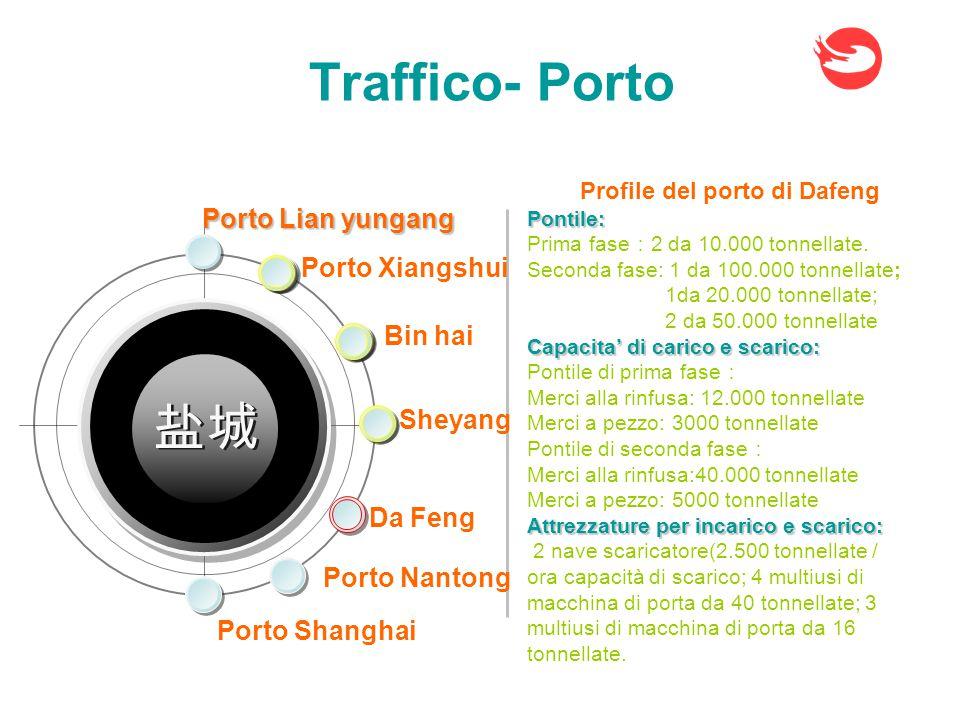 Traffico- Porto Porto Xiangshui Sheyang Bin hai Da Feng Porto Nantong 盐城 Porto Shanghai Porto Lian yungang Profile del porto di DafengPontile: Prima fase : 2 da 10.000 tonnellate.