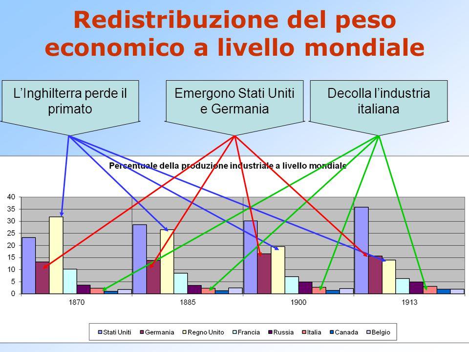 Redistribuzione del peso economico a livello mondiale L'Inghilterra perde il primato Emergono Stati Uniti e Germania Decolla l'industria italiana