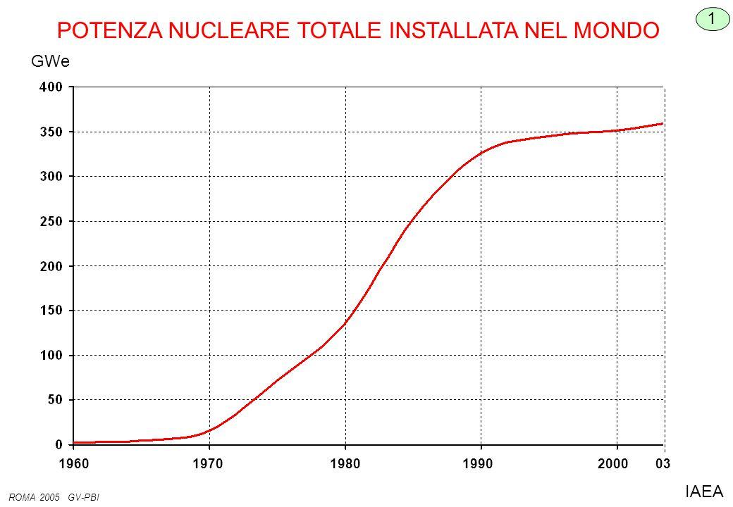 19701960198019902000 03 POTENZA NUCLEARE TOTALE INSTALLATA NEL MONDO GWe 1 ROMA 2005 GV-PBI IAEA