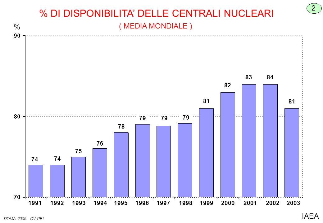 % DI DISPONIBILITA' DELLE CENTRALI NUCLEARI % 2 ROMA 2005 GV-PBI IAEA 1991199219931994199519961997199819992000200120022003 74 75 76 78 79 81 82 8384 81 ( MEDIA MONDIALE )