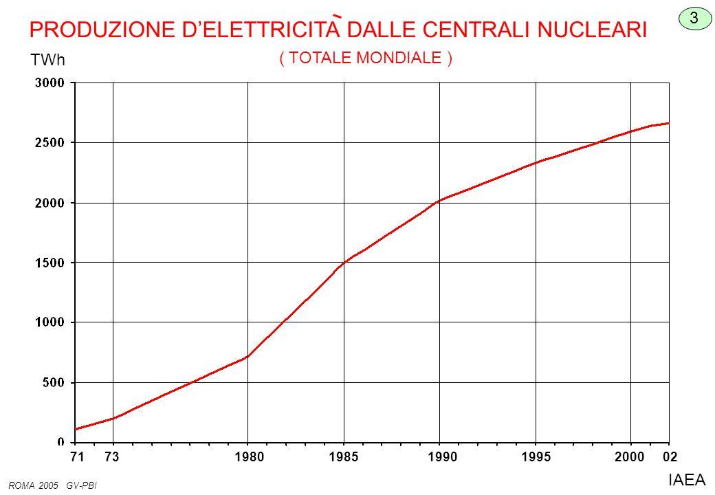 PRODUZIONE D'ELETTRICITA DALLE CENTRALI NUCLEARI TWh 3 ROMA 2005 GV-PBI IAEA ( TOTALE MONDIALE ) 71731980198519901995200002