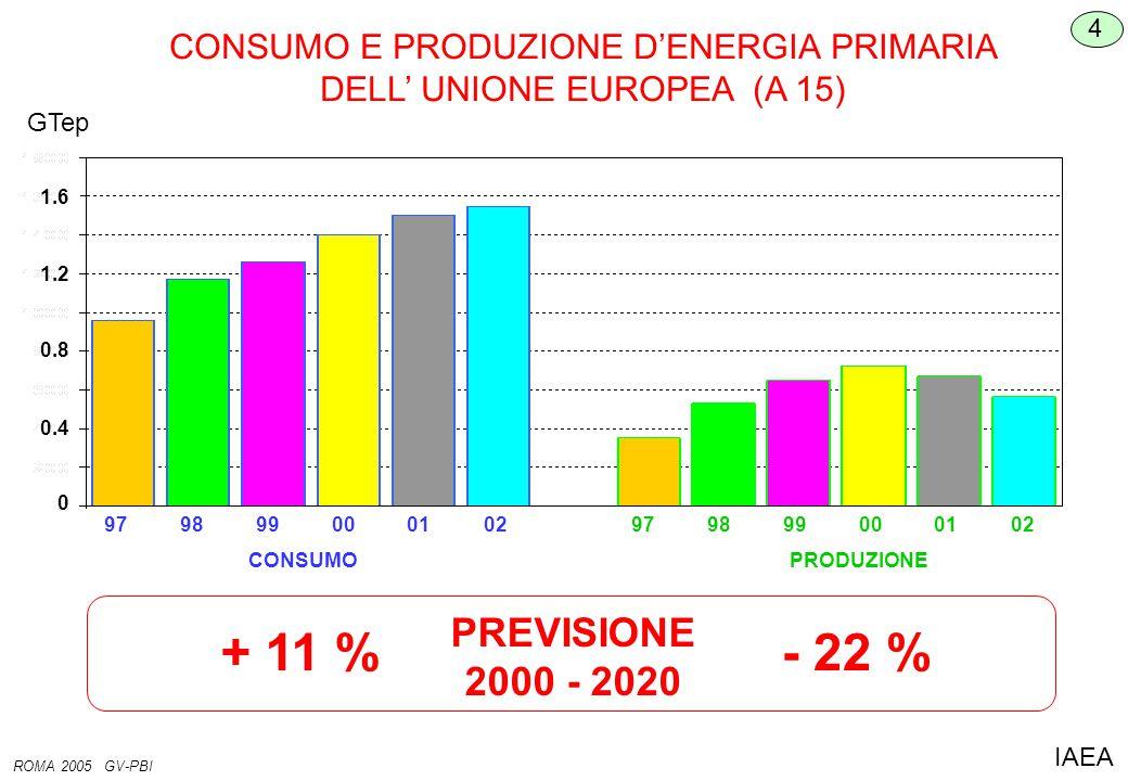 CONSUMO E PRODUZIONE D'ENERGIA PRIMARIA DELL' UNIONE EUROPEA (A 15) GTep 4 ROMA 2005 GV-PBI IAEA 02 01 00 99 98 97 02 01 00 99 98 97 0 CONSUMO 0.4 0.8 1.2 1.6 PRODUZIONE PREVISIONE 2000 - 2020 + 11 %- 22 %