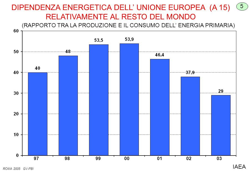DIPENDENZA ENERGETICA DELL' UNIONE EUROPEA (A 15) RELATIVAMENTE AL RESTO DEL MONDO 5 ROMA 2005 GV-PBI IAEA 02 0100 99 98 97 03 (RAPPORTO TRA LA PRODUZIONE E IL CONSUMO DELL' ENERGIA PRIMARIA)