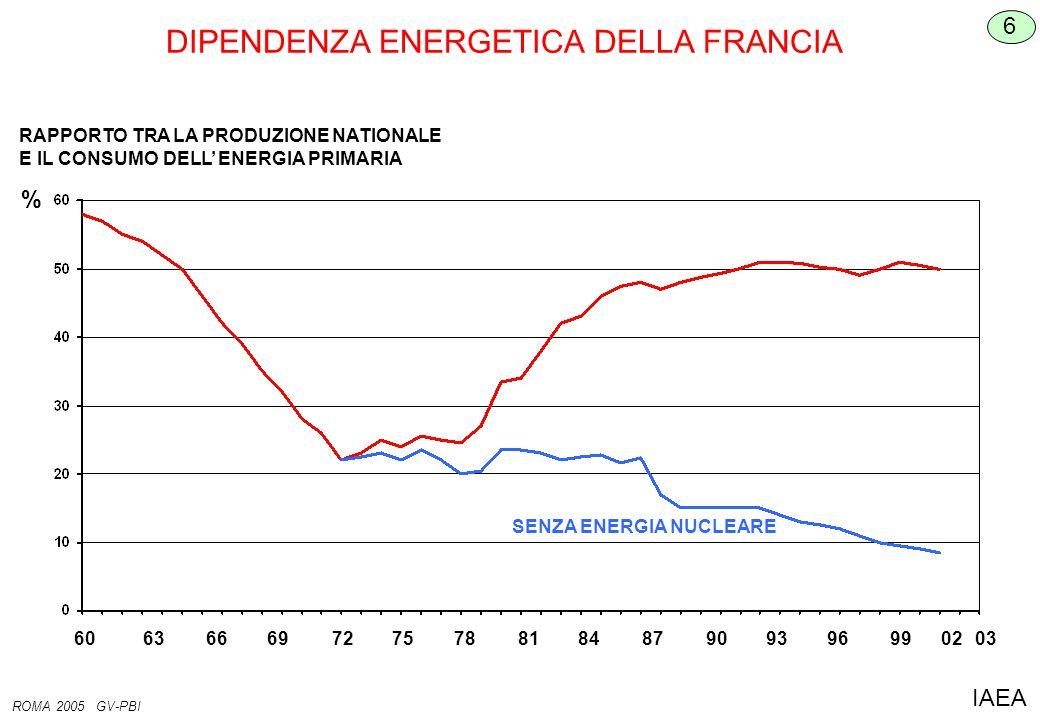 DIPENDENZA ENERGETICA DELLA FRANCIA 6 ROMA 2005 GV-PBI IAEA RAPPORTO TRA LA PRODUZIONE NATIONALE E IL CONSUMO DELL' ENERGIA PRIMARIA 6063666972757881848790939699 0203 SENZA ENERGIA NUCLEARE %