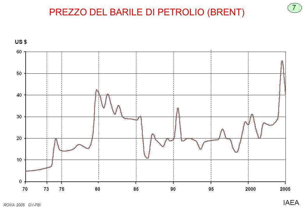PREZZO DEL BARILE DI PETROLIO (BRENT) 7 ROMA 2005 GV-PBI IAEA US $ 7075808590957320002005