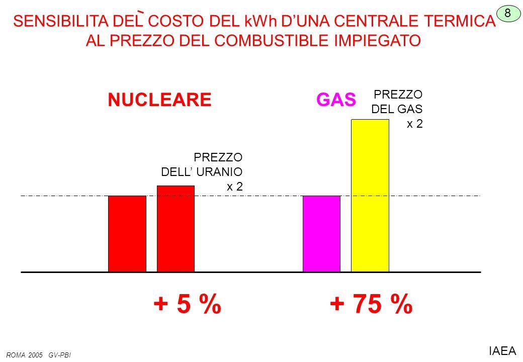 SENSIBILITA DEL COSTO DEL kWh D'UNA CENTRALE TERMICA AL PREZZO DEL COMBUSTIBLE IMPIEGATO 8 ROMA 2005 GV-PBI IAEA NUCLEAREGAS PREZZO DELL' URANIO x 2 PREZZO DEL GAS x 2 + 5 %+ 75 %