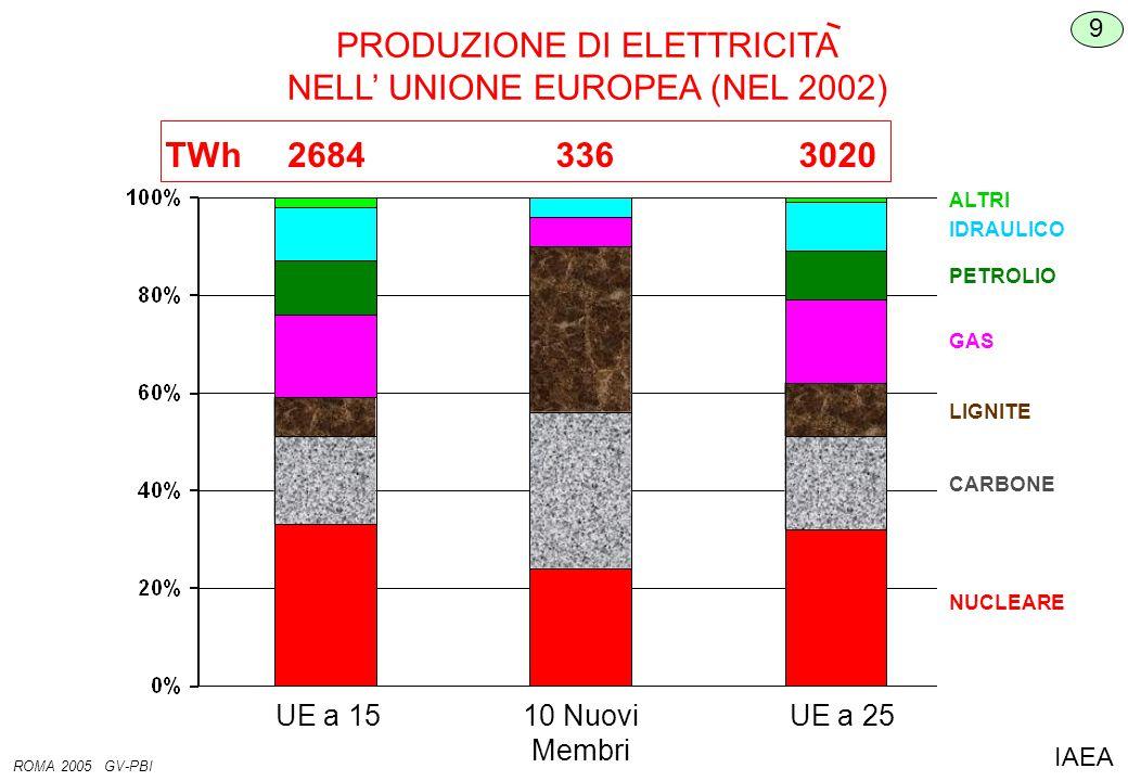 PRODUZIONE DI ELETTRICITA NELL' UNIONE EUROPEA (NEL 2002) 9 ROMA 2005 GV-PBI IAEA NUCLEARE CARBONE LIGNITE GAS PETROLIO IDRAULICO ALTRI UE a 1510 Nuovi Membri UE a 25 26843363020TWh