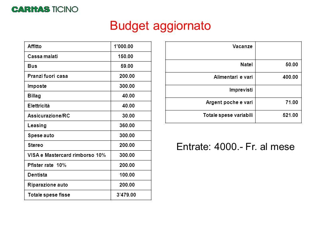 Entrate: 4000.- Fr. al mese Budget aggiornato Affitto1'000.00 Cassa malati 150.00 Bus 59.00 Pranzi fuori casa 200.00 Imposte 300.00 Billag 40.00 Elett