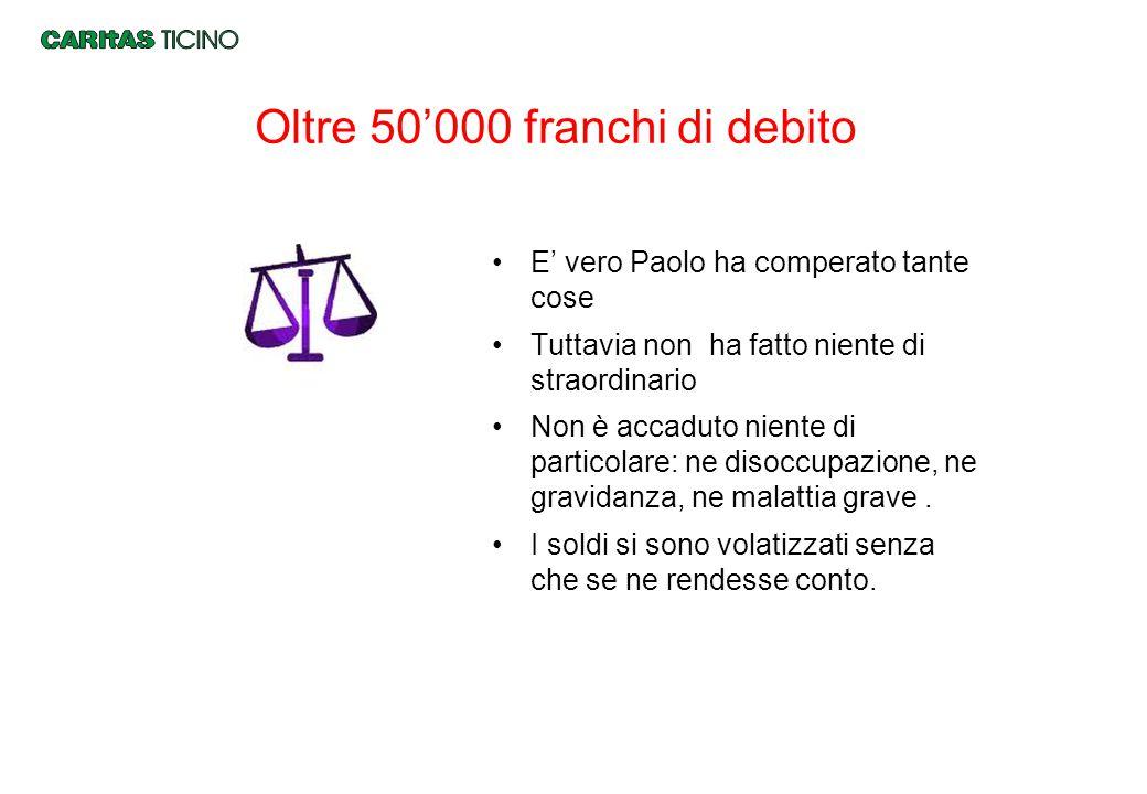 Oltre 50'000 franchi di debito E' vero Paolo ha comperato tante cose Tuttavia non ha fatto niente di straordinario Non è accaduto niente di particolar