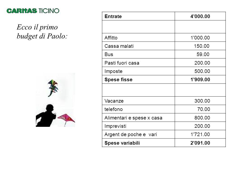 Ecco il primo budget di Paolo: Entrate4'000.00 Affitto1'000.00 Cassa malati 150.00 Bus 59.00 Pasti fuori casa 200.00 Imposte 500.00 Spese fisse1'909.0