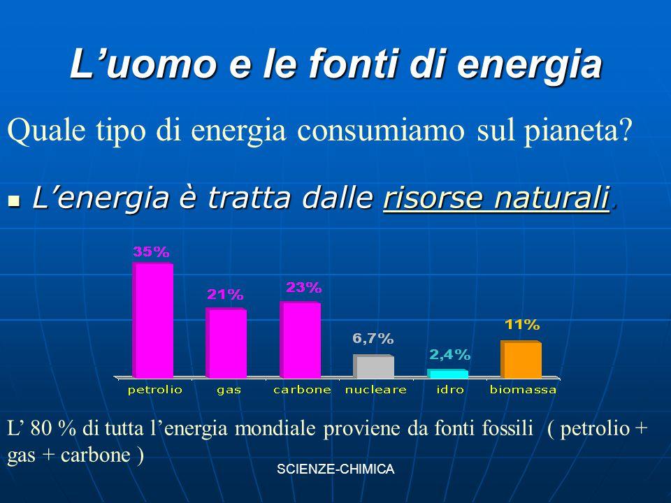 L'uomo e le fonti di energia L'energia è tratta dalle risorse naturali. L'energia è tratta dalle risorse naturali.risorse naturalirisorse naturali Qua